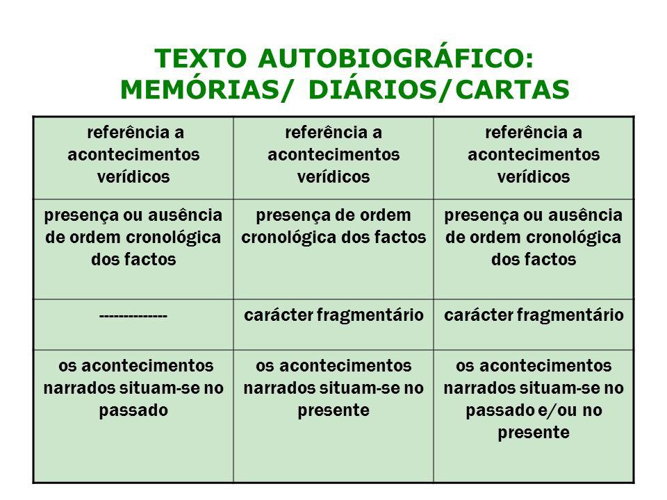 narrativa normalmente contextualizada histórico- culturalmente ------------------- texto predominantemente narrativo texto predominantemente monólogal ou dialógico texto narrativo de intenção dialógica (explícita e/ou implícita) TEXTO AUTOBIOGRÁFICO: MEMÓRIAS/ DIÁRIOS/CARTAS