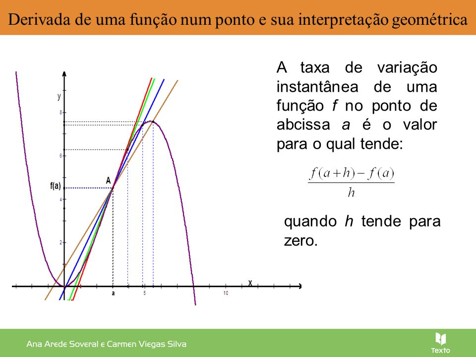 Derivada de uma função num ponto e sua interpretação geométrica quando h tende para zero. A taxa de variação instantânea de uma função f no ponto de a