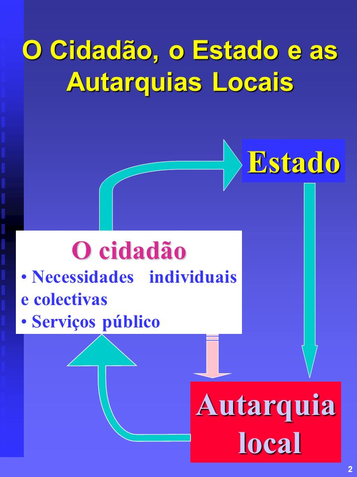 2 O Cidadão, o Estado e as Autarquias Locais O cidadão Necessidades individuais e colectivas Serviços público Estado Autarquia local local