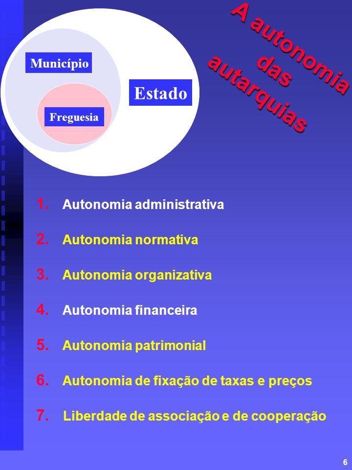 6 1. Autonomia administrativa 2. Autonomia normativa 3. Autonomia organizativa 4. Autonomia financeira 5. Autonomia patrimonial 6. Autonomia de fixaçã