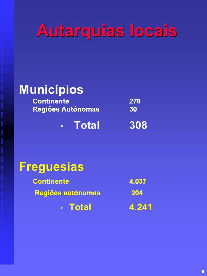 9 Autarquias locais Municípios Continente278 Regiões Autónomas 30 Total 308 Freguesias Continente4.037 Regiões autónomas 204 Total4.241