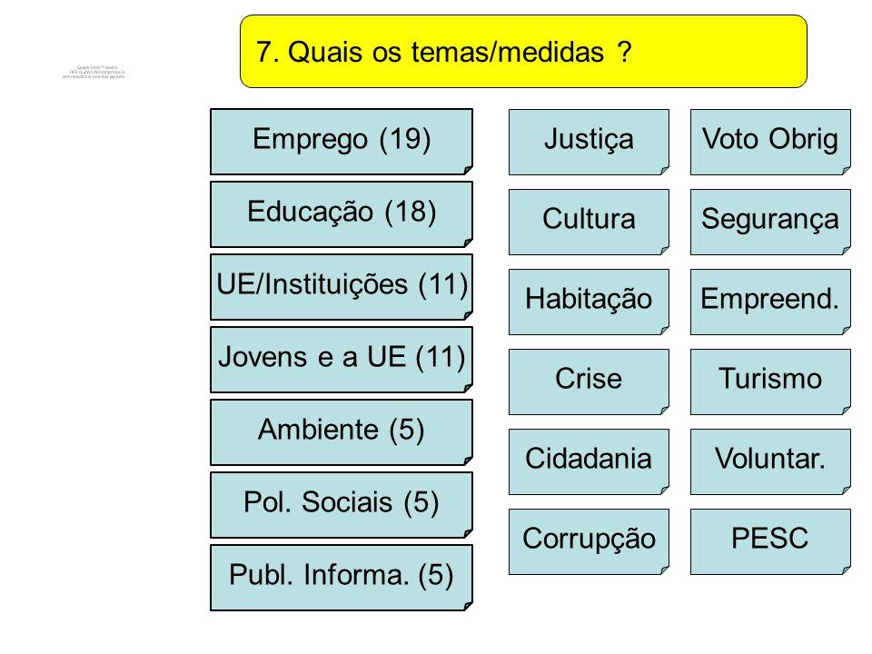 8.Que formas de campanha inovadoras . Redes Sociais (15) Debates/Confª (14) Campanhas Posit.