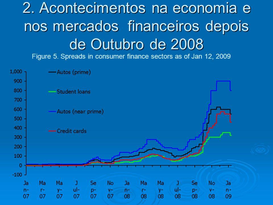 2. Acontecimentos na economia e nos mercados financeiros depois de Outubro de 2008 Figure 5.