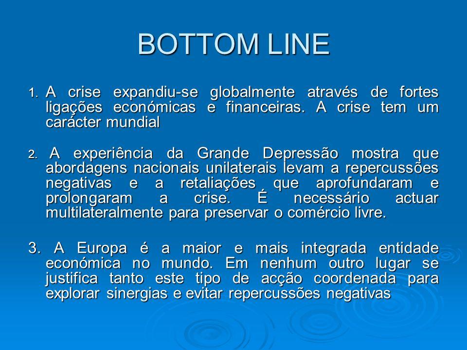 BOTTOM LINE 1. A crise expandiu-se globalmente através de fortes ligações económicas e financeiras.