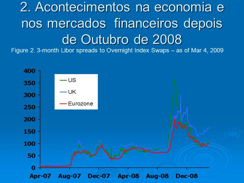 2. Acontecimentos na economia e nos mercados financeiros depois de Outubro de 2008 Figure 2.