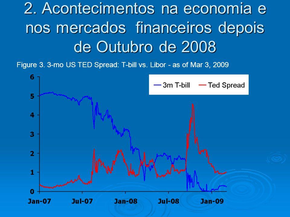 2. Acontecimentos na economia e nos mercados financeiros depois de Outubro de 2008 Figure 3.