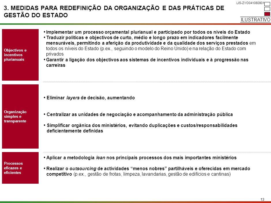 12 LIS-ZYO041060901 3. REDUZIDOS NÍVEIS DE SERVIÇO APESAR DO SIGNIFICATIVO ESFORÇO FINANCEIRO REALIZADO Fonte:OECD; Pyramid; Census; Web sites governa