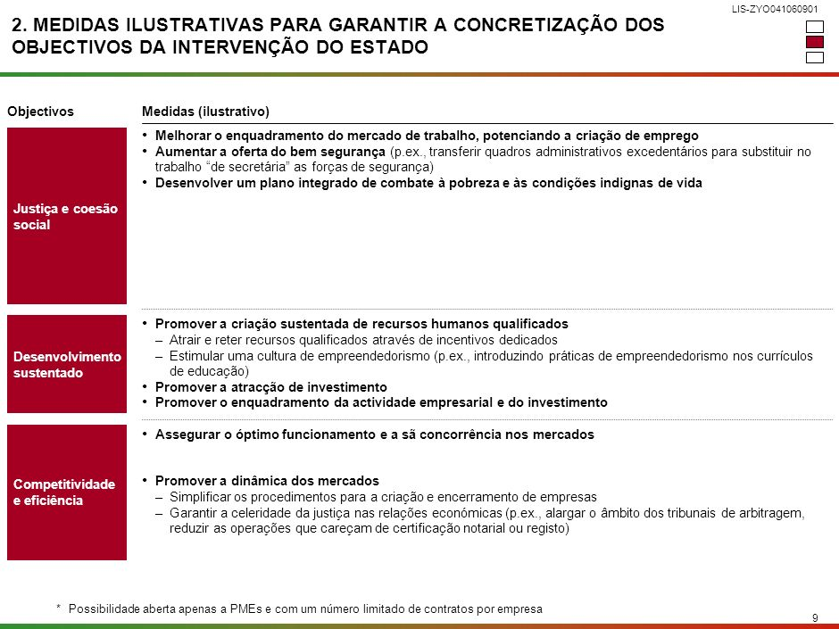 8 LIS-ZYO041060901 Fonte:OCDE; UNDP – Human Development Reports Média aritmética 2. OBJECTIVOS DE INTERVENÇÃO: INSUFICIENTE PROMOÇÃO DA EQUIDADE E DA
