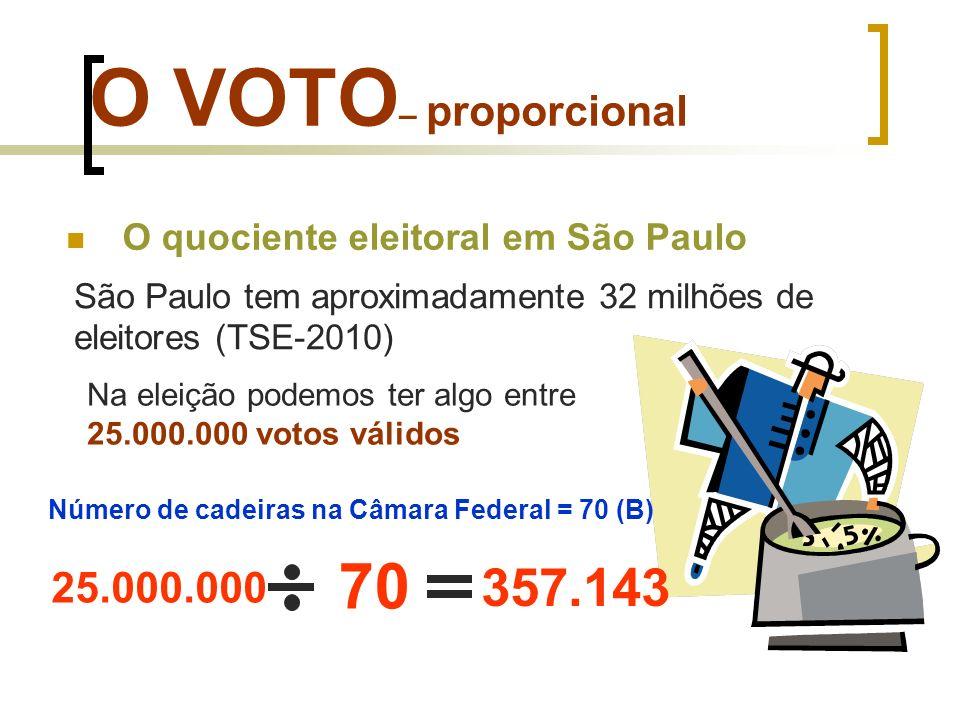 O VOTO – proporcional O quociente eleitoral em São Paulo São Paulo tem aproximadamente 32 milhões de eleitores (TSE-2010) Na eleição podemos ter algo