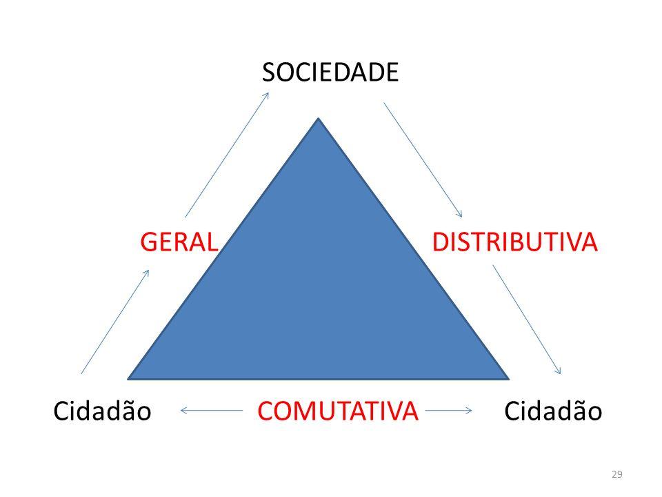SOCIEDADE GERAL DISTRIBUTIVA Cidadão COMUTATIVA Cidadão 29