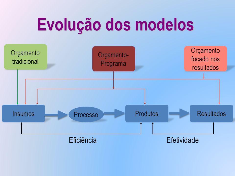 Evolução dos modelos Insumos Processo ProdutosResultados Orçamento tradicional Orçamento- Programa Orçamento focado nos resultados EficiênciaEfetivida