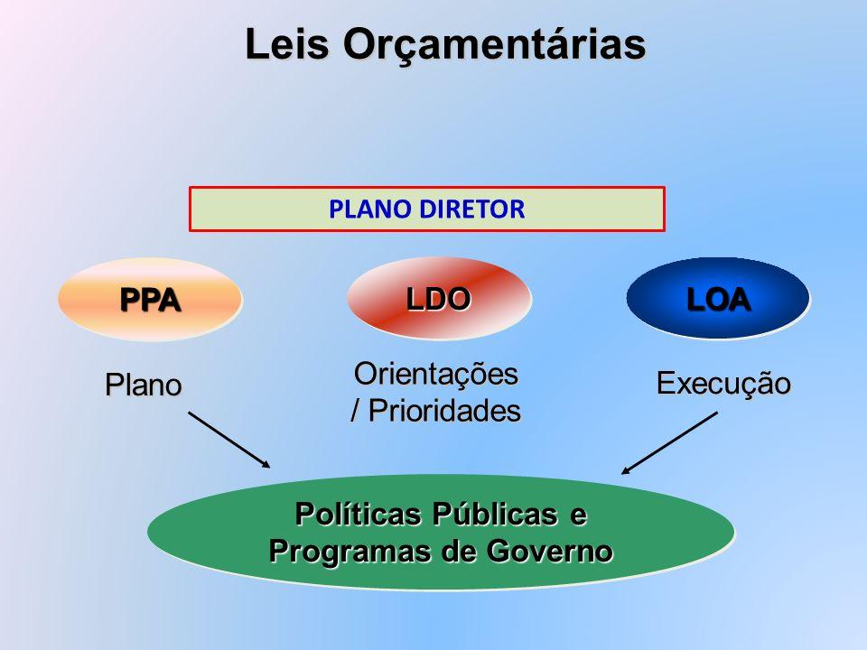 LDOLDO LOALOAPPAPPA Plano Orientações / Prioridades Execução Políticas Públicas e Programas de Governo Políticas Públicas e Programas de Governo Leis