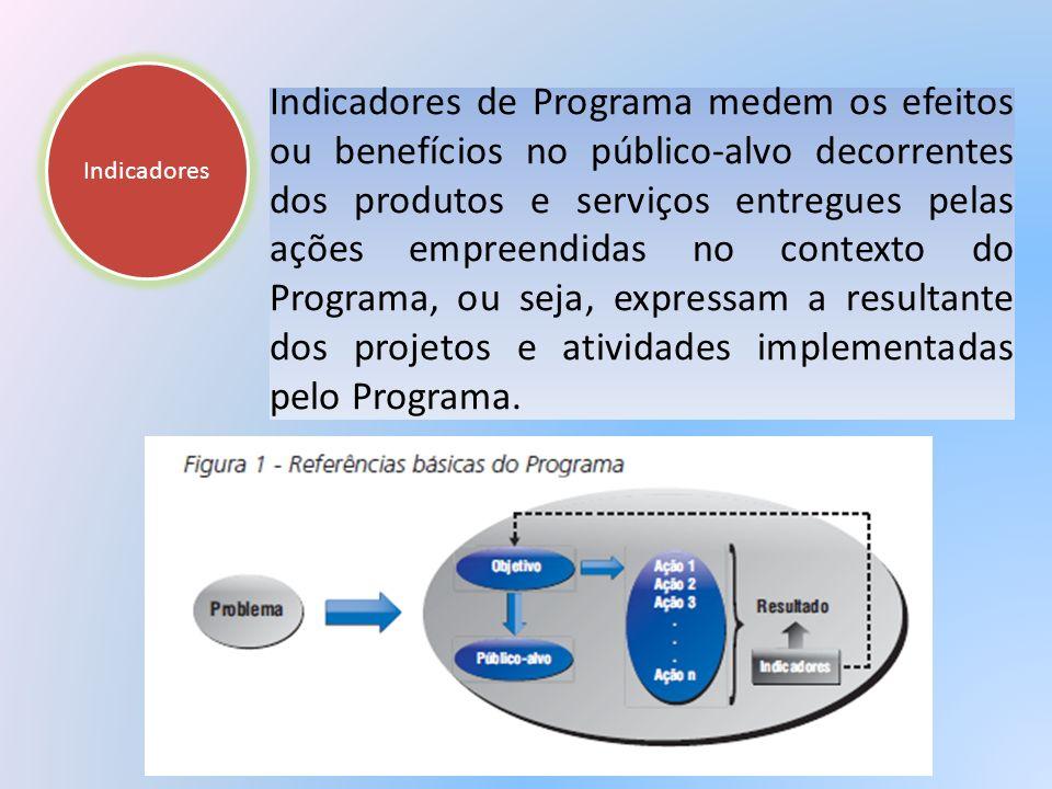 Indicadores Indicadores de Programa medem os efeitos ou benefícios no público-alvo decorrentes dos produtos e serviços entregues pelas ações empreendi