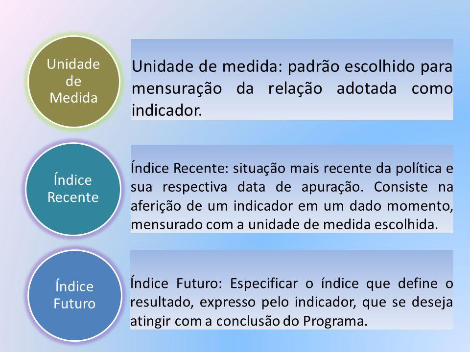 Unidade de medida: padrão escolhido para mensuração da relação adotada como indicador. Índice Recente Índice Recente: situação mais recente da polític