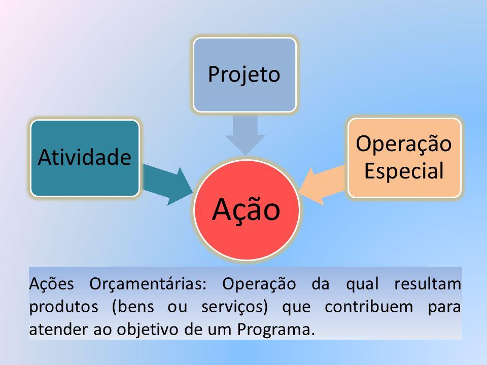 Ação Atividade Projeto Operação Especial Ações Orçamentárias: Operação da qual resultam produtos (bens ou serviços) que contribuem para atender ao obj