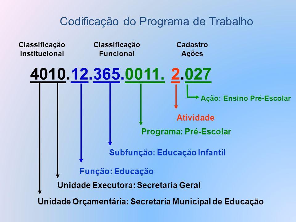 Codificação do Programa de Trabalho Classificação Institucional Classificação Funcional Cadastro Ações 4010.12.365.0011. 2.027 Unidade Orçamentária: S