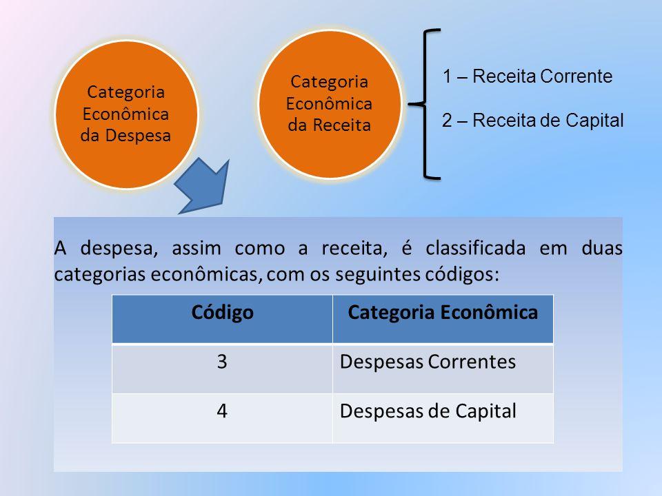 A despesa, assim como a receita, é classificada em duas categorias econômicas, com os seguintes códigos: CódigoCategoria Econômica 3Despesas Correntes