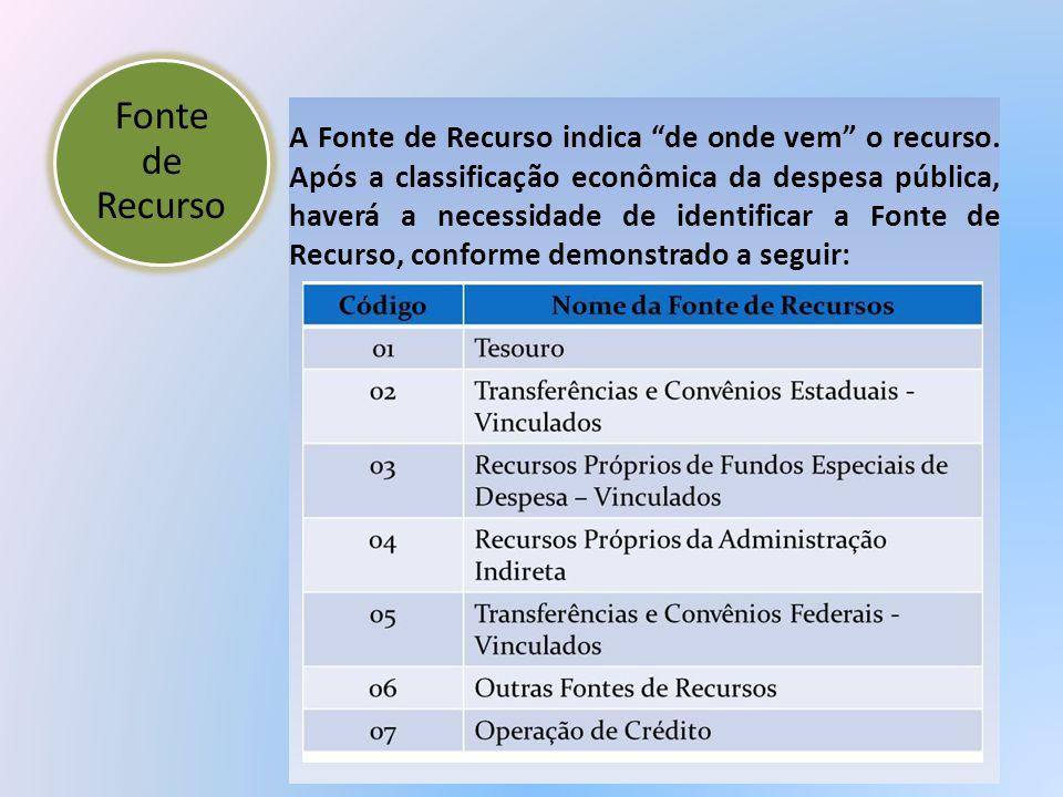 Fonte de Recurso A Fonte de Recurso indica de onde vem o recurso. Após a classificação econômica da despesa pública, haverá a necessidade de identific