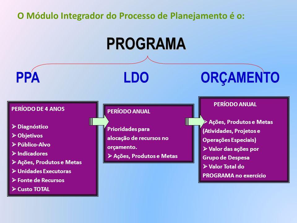 O Módulo Integrador do Processo de Planejamento é o: PERÍODO DE 4 ANOS Diagnóstico Objetivos Público-Alvo Indicadores Ações, Produtos e Metas Unidades
