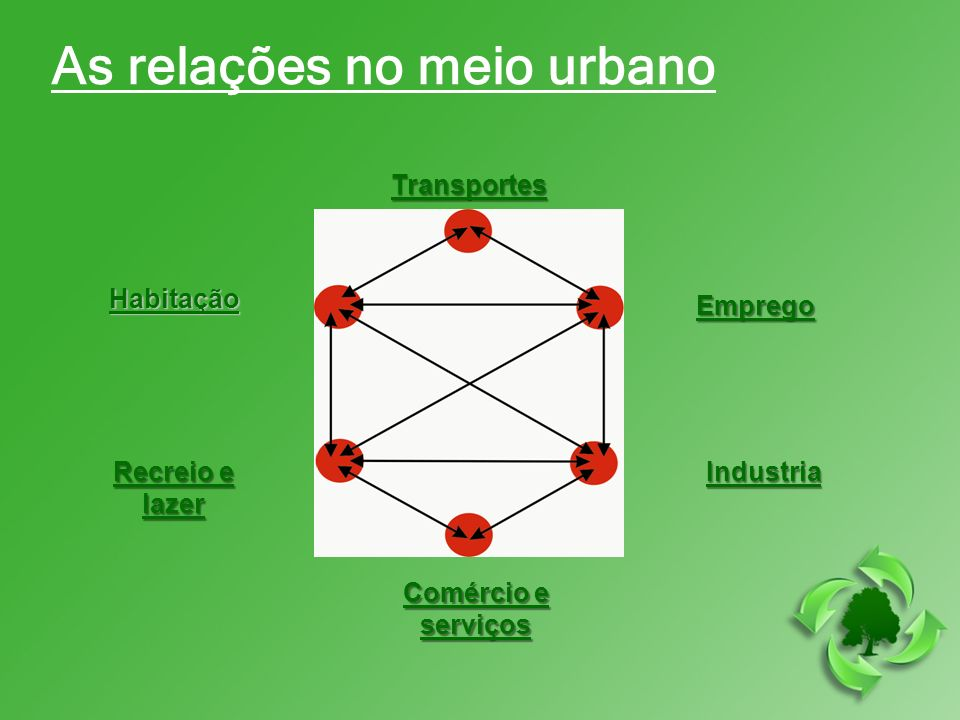 As relações no meio urbano Transportes Habitação Emprego Recreio e lazer Industria Comércio e serviços