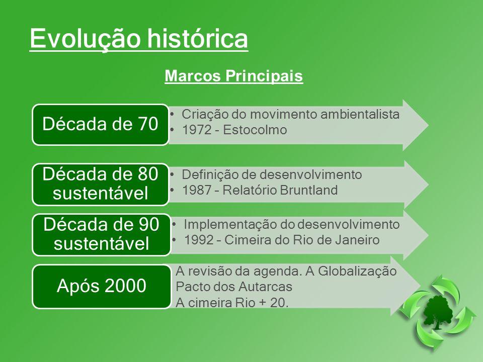Evolução histórica Marcos Principais Criação do movimento ambientalista 1972 - Estocolmo Década de 70 Definição de desenvolvimento 1987 – Relatório Br