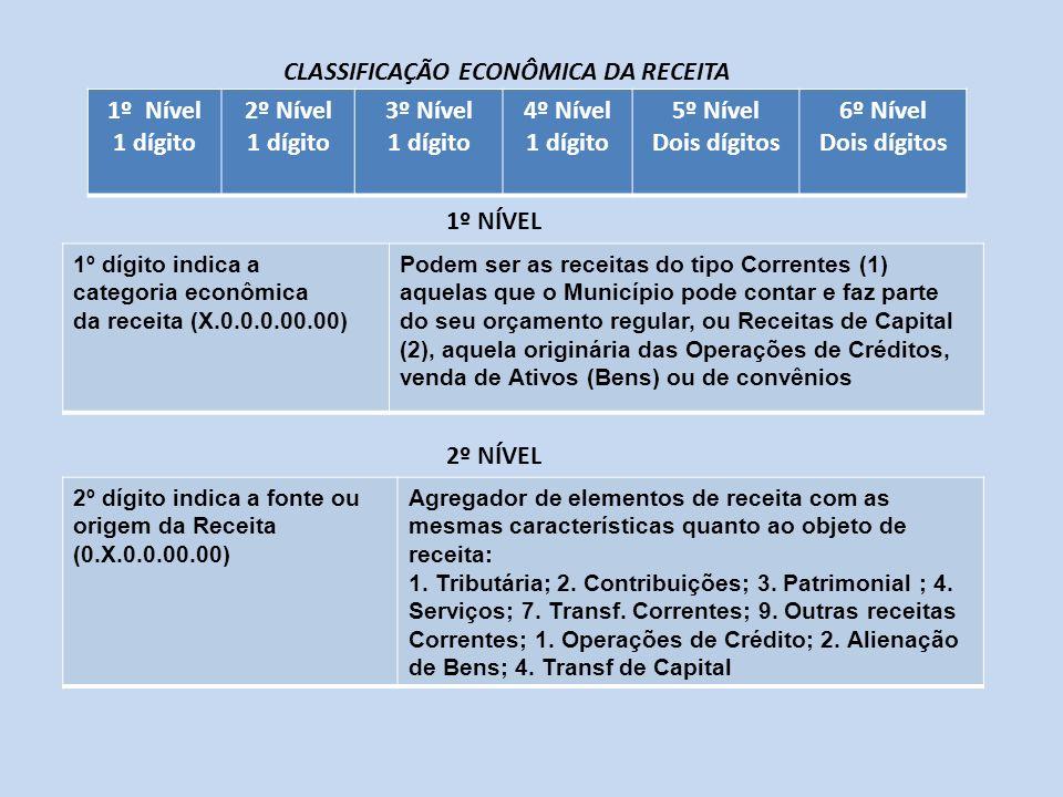 1º dígito indica a categoria econômica da receita (X.0.0.0.00.00) Podem ser as receitas do tipo Correntes (1) aquelas que o Município pode contar e fa