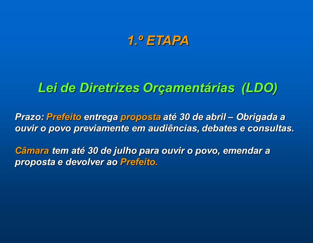 1.º ETAPA Lei de Diretrizes Orçamentárias (LDO) Prazo: Prefeito entrega proposta até 30 de abril – Obrigada a ouvir o povo previamente em audiências,