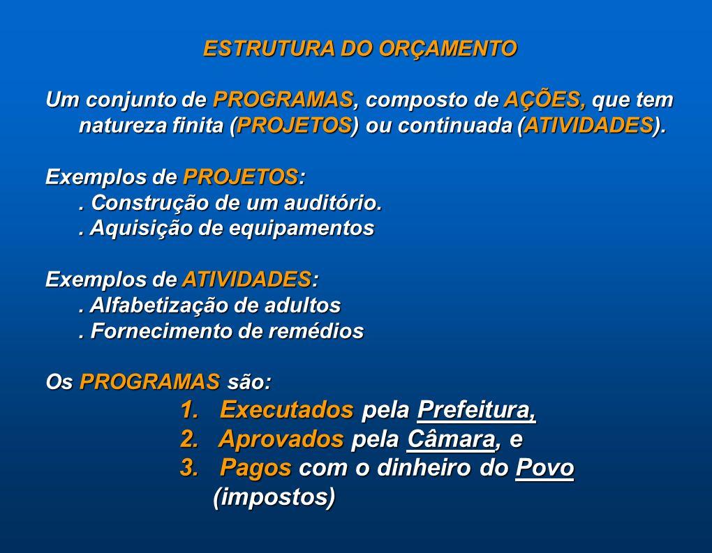 ESTRUTURA DO ORÇAMENTO Um conjunto de PROGRAMAS, composto de AÇÕES, que tem natureza finita (PROJETOS) ou continuada (ATIVIDADES). Exemplos de PROJETO