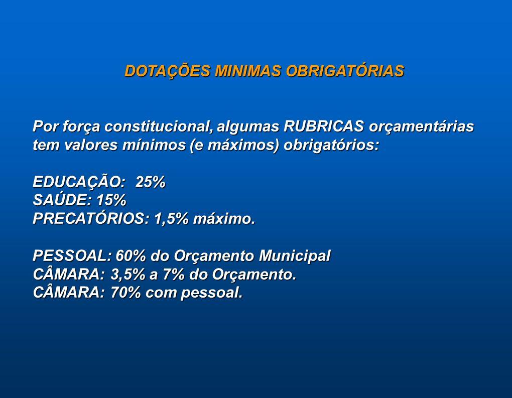 DOTAÇÕES MINIMAS OBRIGATÓRIAS Por força constitucional, algumas RUBRICAS orçamentárias tem valores mínimos (e máximos) obrigatórios: EDUCAÇÃO: 25% SAÚ