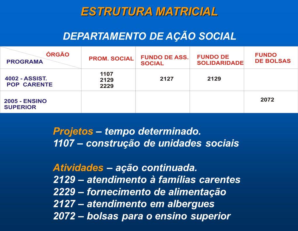 ESTRUTURA MATRICIAL DEPARTAMENTO DE AÇÃO SOCIAL Projetos – tempo determinado. 1107 – construção de unidades sociais Atividades – ação continuada. 2129