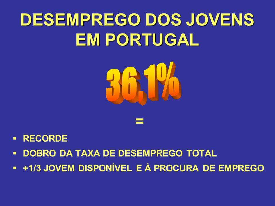 DESEMPREGO DOS JOVENS EM PORTUGAL = RECORDE DOBRO DA TAXA DE DESEMPREGO TOTAL +1/3 JOVEM DISPONÍVEL E À PROCURA DE EMPREGO