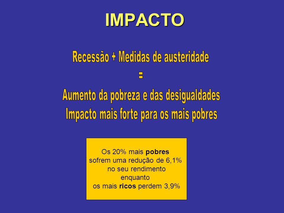IMPACTO Os 20% mais pobres sofrem uma redução de 6,1% no seu rendimento enquanto os mais ricos perdem 3,9%