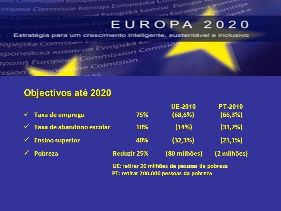 Objectivos até 2020 UE-2010 PT-2010 Taxa de emprego 75% (68,6%)(66,3%) Taxa de abandono escolar 10% (14%)(31,2%) Ensino superior 40% (32,3%)(21,1%) Pobreza Reduzir 25% (80 milhões) (2 milhões) UE: retirar 20 milhões de pessoas da pobreza PT: retirar 200.000 pessoas da pobreza