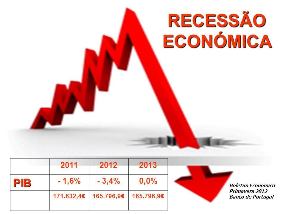 RECESSÃO ECONÓMICA 201120122013PIB - 1,6%- 3,4%0,0% 171.632,4165.796,9 Boletim Económico Primavera 2012 Banco de Portugal