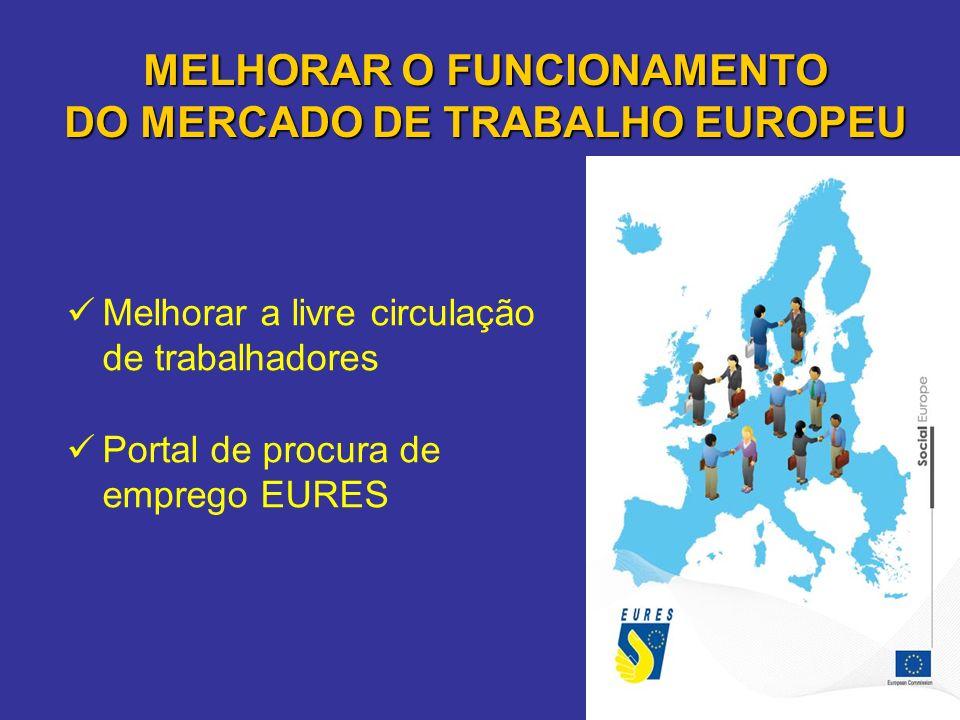 MELHORAR O FUNCIONAMENTO DO MERCADO DE TRABALHO EUROPEU Melhorar a livre circulação de trabalhadores Portal de procura de emprego EURES