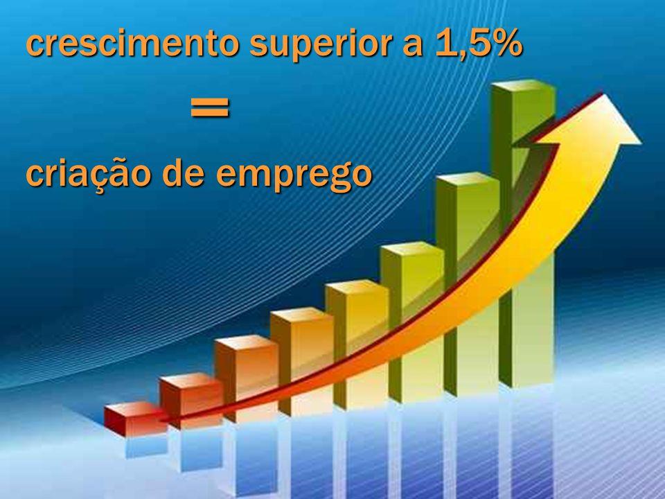 crescimento superior a 1,5% = criação de emprego