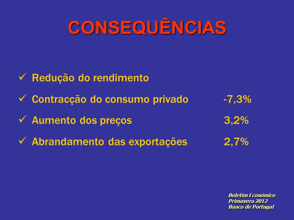CONSEQUÊNCIAS Redução do rendimento Contracção do consumo privado -7,3% Aumento dos preços 3,2% Abrandamento das exportações2,7% Boletim Económico Primavera 2012 Banco de Portugal
