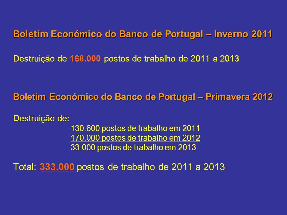 Boletim Económico do Banco de Portugal – Inverno 2011 Destruição de 168.000 postos de trabalho de 2011 a 2013 Boletim Económico do Banco de Portugal – Primavera 2012 Destruição de: 130.600 postos de trabalho em 2011 170.000 postos de trabalho em 2012 33.000 postos de trabalho em 2013 Total: 333.000 postos de trabalho de 2011 a 2013
