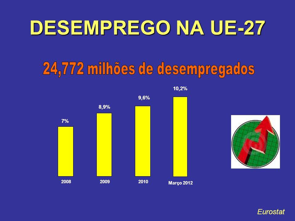 DESEMPREGO NA UE-27 Eurostat 7% 8,9% 9,6% 10,2% 200820092010 Março 2012