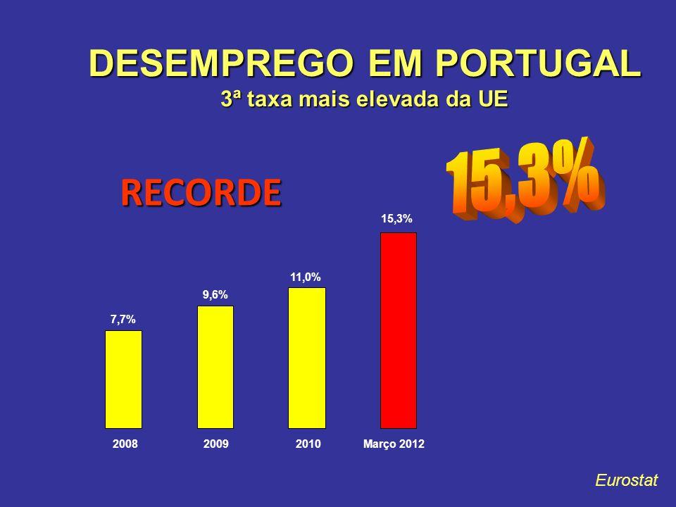 DESEMPREGO EM PORTUGAL 3ª taxa mais elevada da UE RECORDE Eurostat 7,7% 9,6% 11,0% 15,3% 200820092010Março 2012
