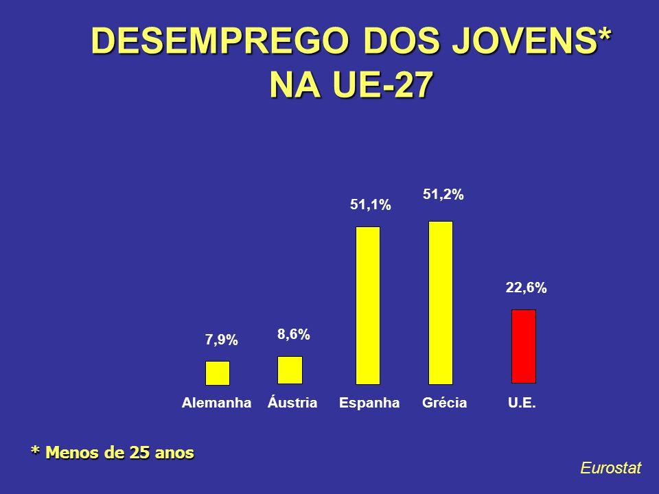 DESEMPREGO DOS JOVENS* NA UE-27 * Menos de 25 anos Eurostat 7,9% 8,6% 51,1% 51,2% 22,6% AlemanhaÁustriaEspanhaGréciaU.E.