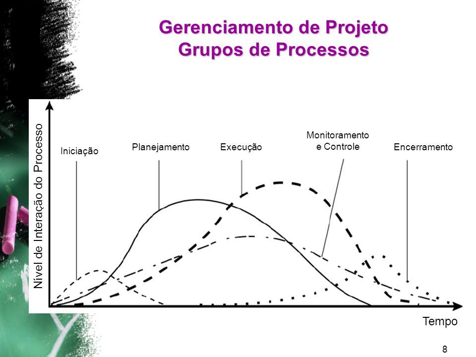 9 Gerenciamento de Projeto Áreas do Conhecimento Integração EscopoTempoCustoQualidade Recursos Humanos ComunicaçãoRiscos