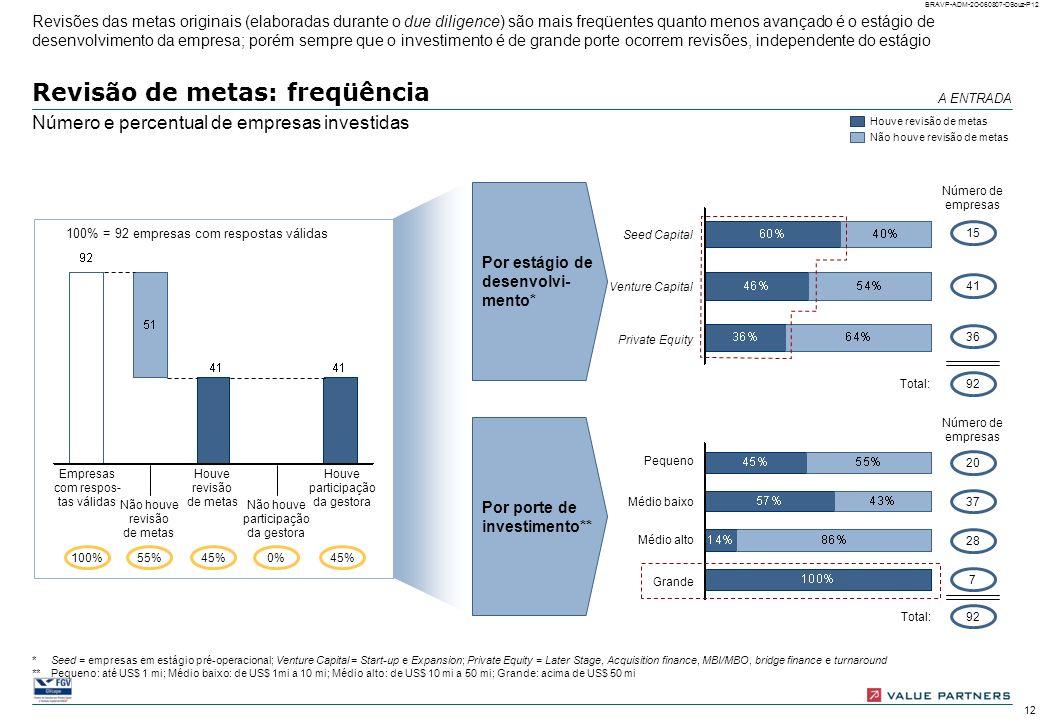 11 BRAVP-ADM-2C-060807-DSouz-P11 100% = 92 empresas com respostas válidas Identificação de focos de intervenção: diagnóstico de áreas funcionais Númer