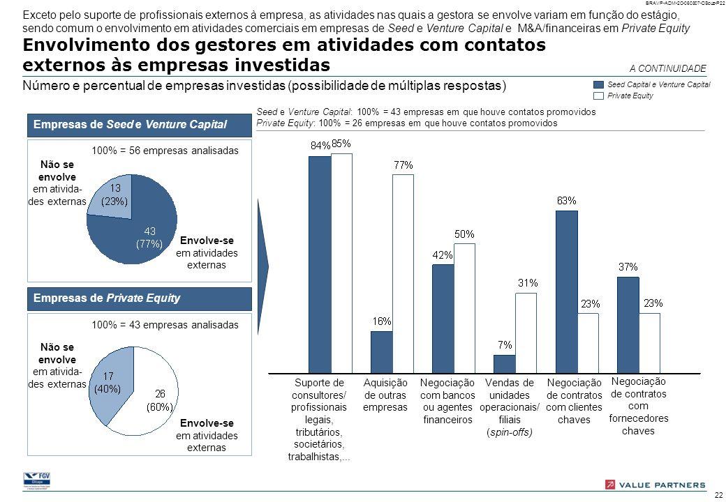 21 BRAVP-ADM-2C-060807-DSouz-P21 Envolvimento dos gestores em atividades internas das empresas investidas Número e percentual de empresas investidas (