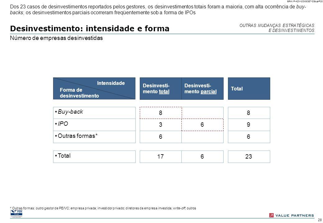27 BRAVP-ADM-2C-060807-DSouz-P27 Desinvestimento: momento de ocorrência Número de empresas desinvestidas (total = 23 empresas) Menos de 12 meses De 13
