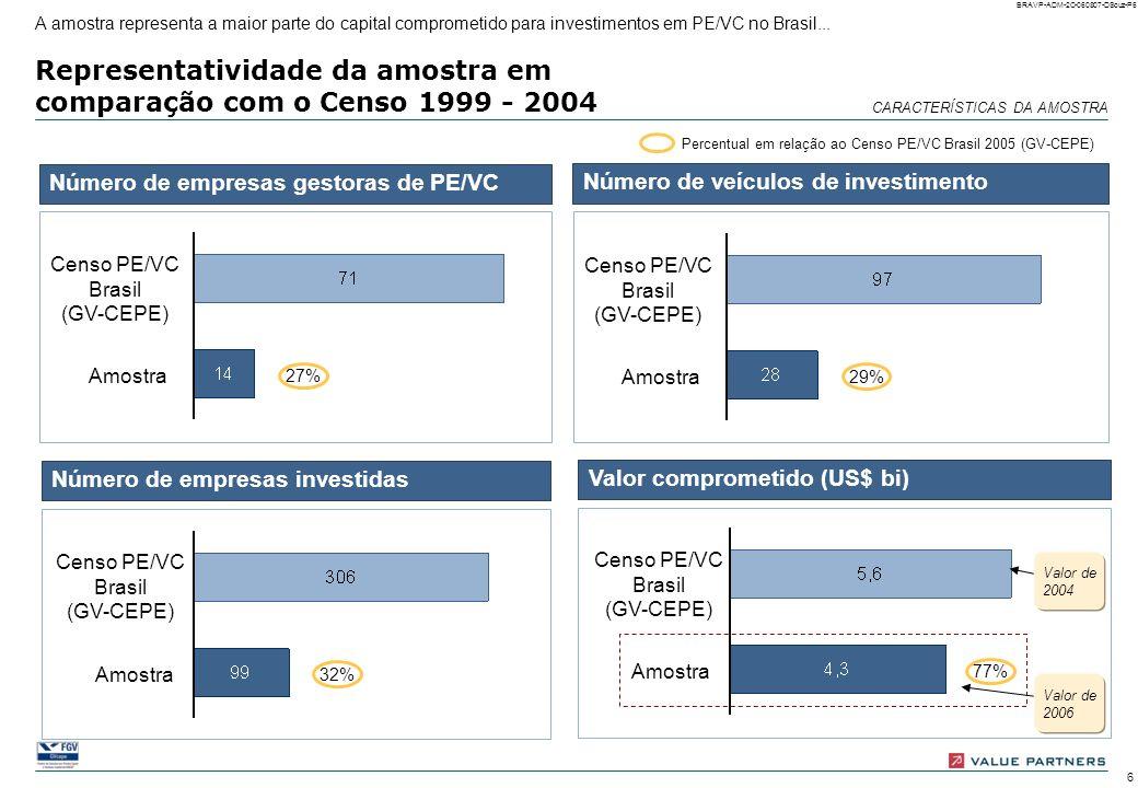 26 BRAVP-ADM-2C-060807-DSouz-P26 Joint venture: ocorrência e motivos Joint ventures foram pouco freqüentes e, quando ocorreram, deram-se principalmente em empresas em fase de desenvolvimento (Venture Capital), buscando incremento de receita, seja pela melhoria do portfólio de produtos, seja aumentando o mercado de alcance Número e percentual de empresas investidas (possibilidade de múltiplas respostas) Ocorrência de joint venture Motivo para joint venture 100% = 99 empresas analisadas Ocorreu joint venture Não ocorreu Ocorrência por estágio de desenvolvi- mento* Complementar portfólio Aumentar mercado de alcance Necessidade industrial 100% = 12 empresas em que ocorreram joint ventures * Venture Capital = Start-up e Expansion; Private Equity = Later Stage, Acquisition finance, MBI/MBO, bridge finance e turnaround Venture Capital Private Equity OUTRAS MUDANÇAS ESTRATÉGICAS E DESINVESTIMENTO