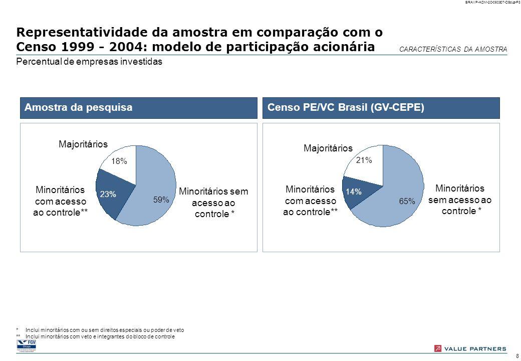 28 BRAVP-ADM-2C-060807-DSouz-P28 Desinvestimento: intensidade e forma Número de empresas desinvestidas Dos 23 casos de desinvestimentos reportados pelos gestores, os desinvestimentos totais foram a maioria, com alta ocorrência de buy- backs; os desinvestimentos parciais ocorreram freqüentemente sob a forma de IPOs * Outras formas: outro gestor de PE/VC; empresa privada; investidor privado; diretores da empresa investida; write-off; outros Buy-back 8 IPO 39 Outras formas* 66 Total 17623 Desinvesti- mento total Desinvesti- mento parcial Total Forma de desinvestimento Intensidade 8 6 OUTRAS MUDANÇAS ESTRATÉGICAS E DESINVESTIMENTOS