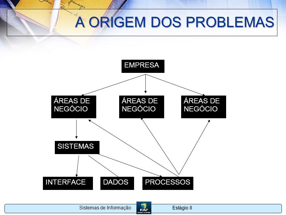 Estágio II Sistemas de Informação A ORIGEM DOS PROBLEMAS EMPRESA ÁREAS DE NEGÓCIO ÁREAS DE NEGÓCIO ÁREAS DE NEGÓCIO SISTEMAS INTERFACEDADOSPROCESSOS