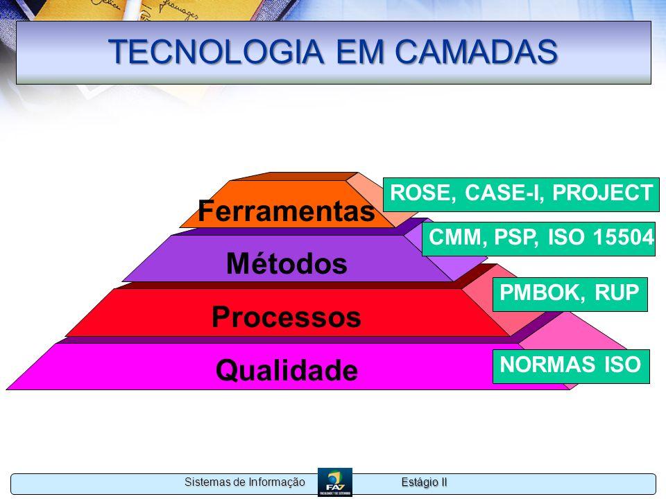 Estágio II Sistemas de Informação TECNOLOGIA EM CAMADAS Ferramentas Métodos Processos Qualidade NORMAS ISO PMBOK, RUP CMM, PSP, ISO 15504 ROSE, CASE-I