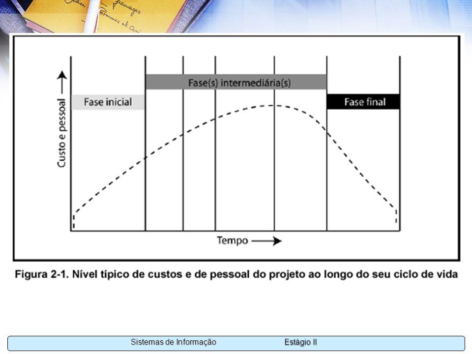 Estágio II Sistemas de Informação